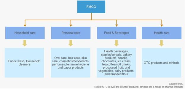 table describe branches of FMCG