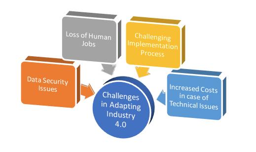 Biểu đồ thể hiện Những khó khăn trong việc thích nghi với nền công nghiệp 4.0