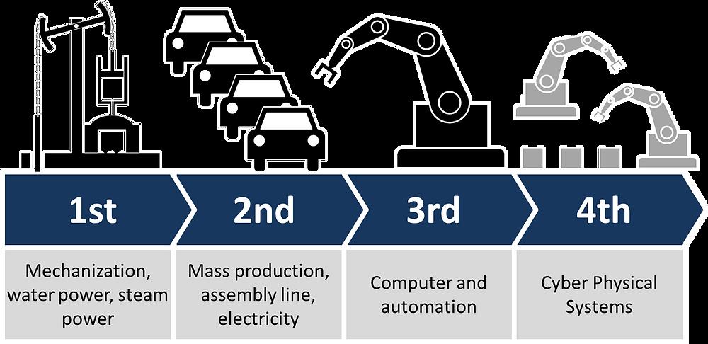 biểu đồ các bước triển khai công nghệ trong cách mạng 4.0