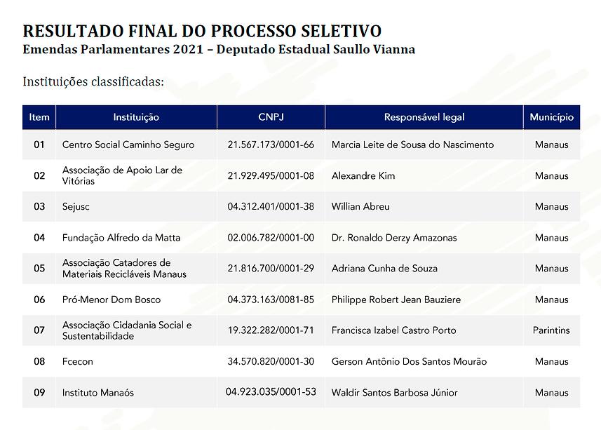 ResultadoFinal-Emendas2021-SV.png
