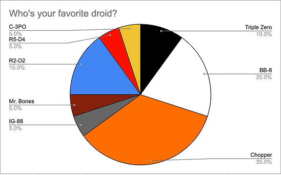 droid poll chart.png