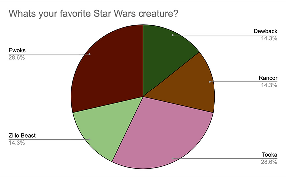 creature poll chart.png