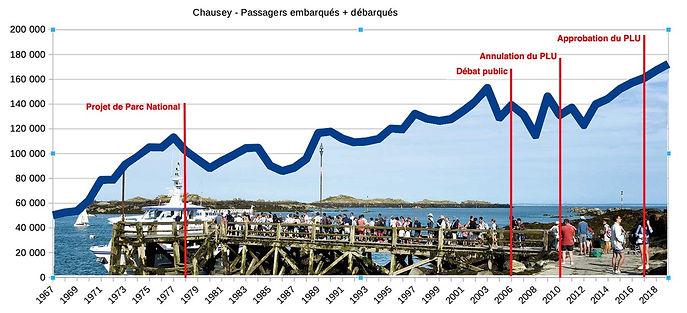 Chausey-évolutions-passagers-vedettes.j