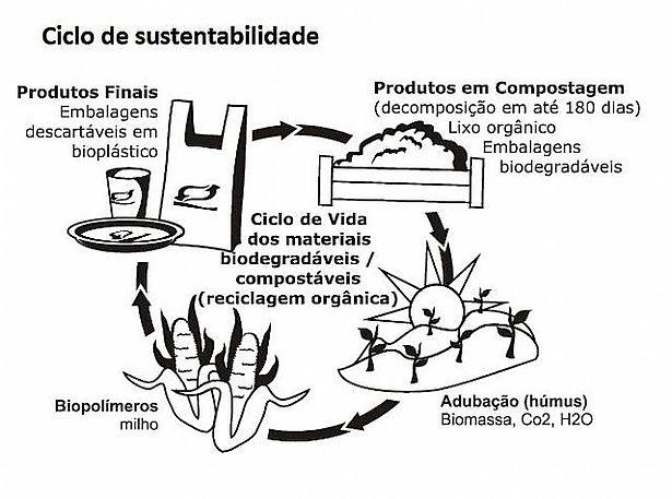 o-ciclo-da-sustentabilidade-dos-produtos