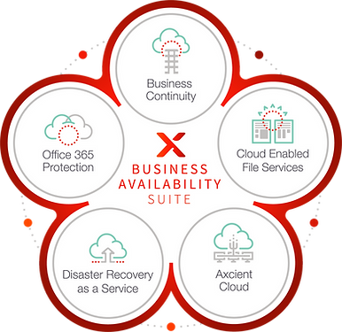 AxcientBusinessAvailabilitySuite_Diagram