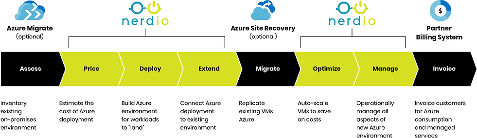 Azure_MigrationFlow@2x.png