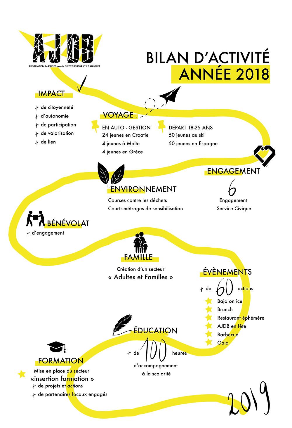 ajdb bilan activité 2018 studio nanana
