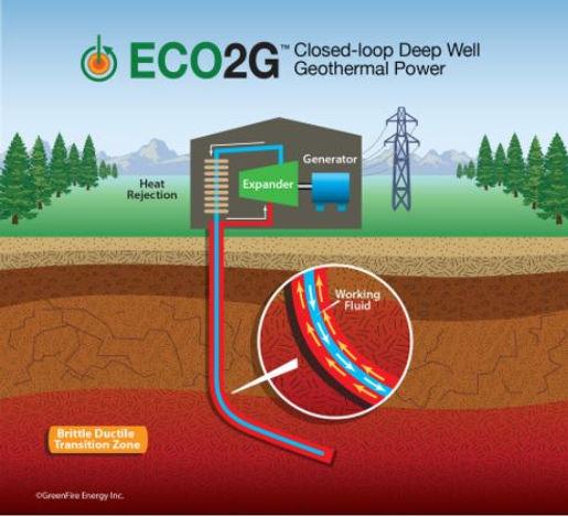 ECO2G Geothermal System.JPG