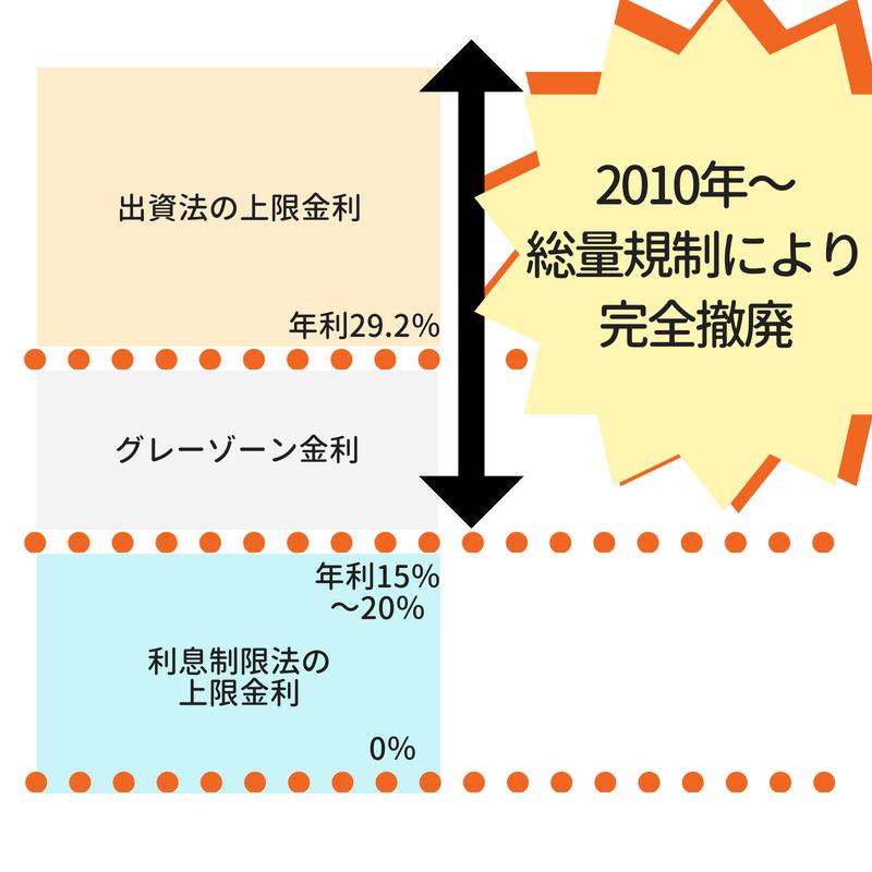グレーゾーン金利廃止説明グラフ