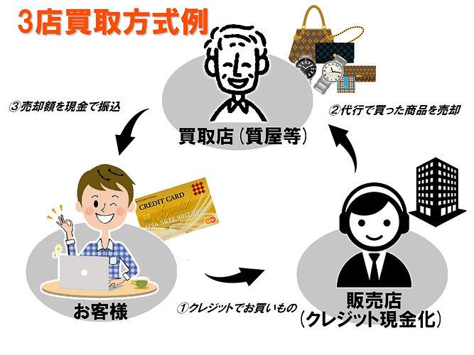 クレジットカード現金化,3店方式の例,違法性のない安全な取引