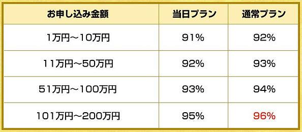 換金クレジットのホームページ内、換金率表