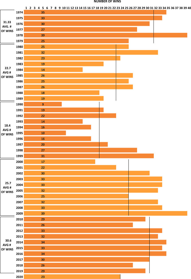 Essex 73's year by year record CHART.png