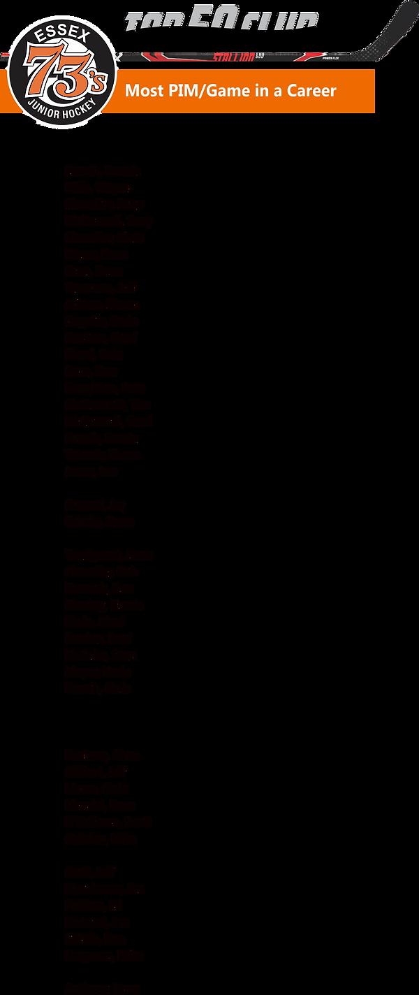 Top 50 Club PIM per Game in a Career.png