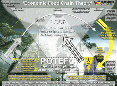 The Economic Food Chain Theory
