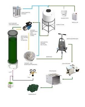 Manuelles Photobioreaktorsystem