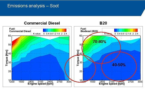 Emissions analysis - soot