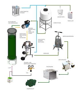 Halbautomatisches Photobioreaktorsystem