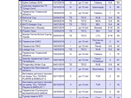 Статистика турниров с начала участия в РТТ 2013-2016 гг.