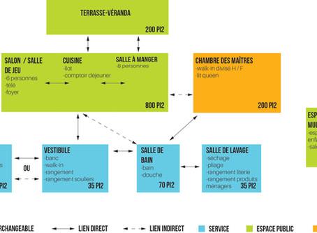 Les 3 étapes duprocessus de design:1. Pré-conceptionet esquisse