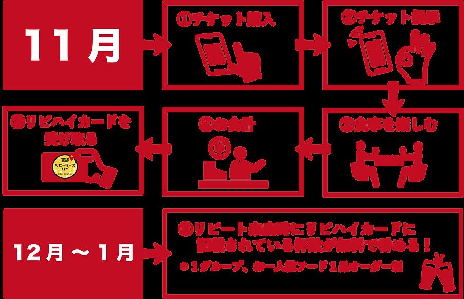 リピハイ参加方法マップ.png