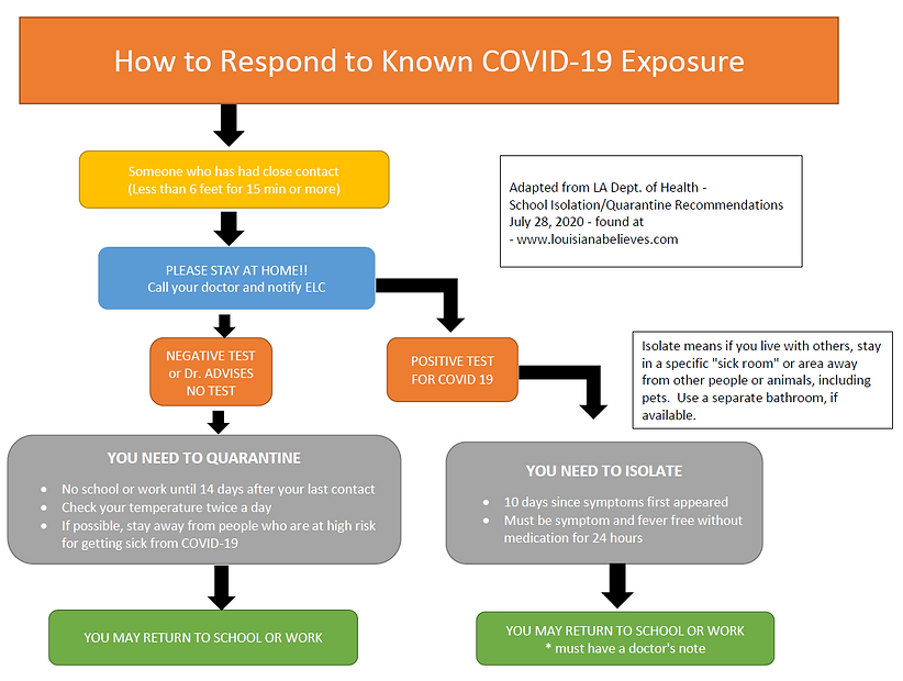 Covid 19 Known Exposure Table.PNG