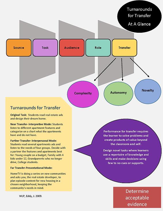 Transfer world language backward design