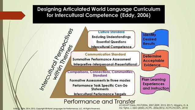 Intercultural Competence Foreign Language Backward Design - World language curriculum