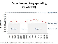 Canadian Military Spending as a Percent of GDP