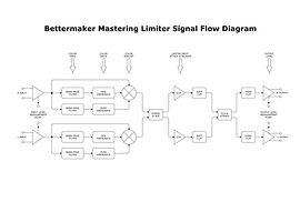 Bettermaker Mastering Limiter