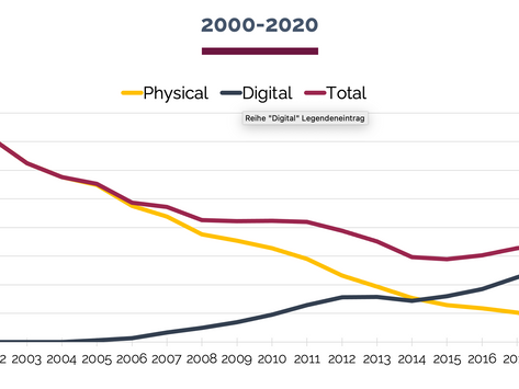 Jahreszahlen 2020: Streaming stabilisiert Branche in schwierigem Jahr