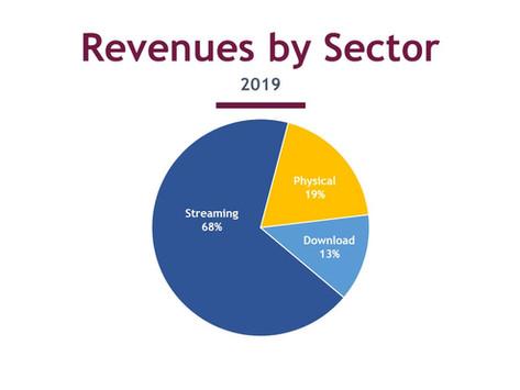 Jahreszahlen 2019: Stärkstes Wachstum seit 20 Jahren, Streaming dominiert
