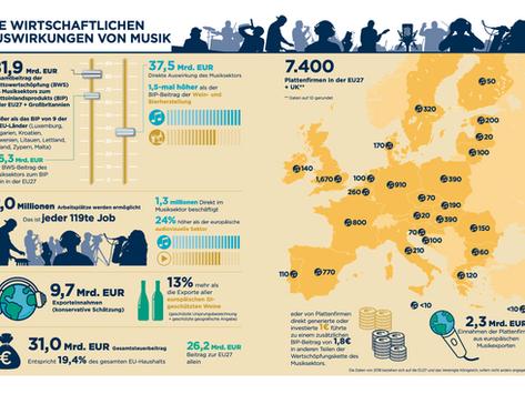 IFPI veröffentlicht Report «The Economic Impact of Music in Europe»