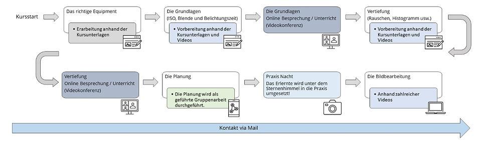 Kursaufbau_edited.jpg