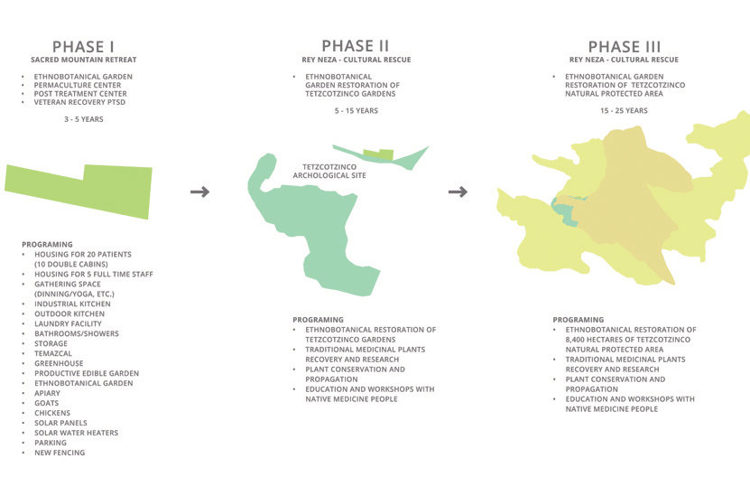 Sacred-Mtn-Phasing-Strategy1.jpg