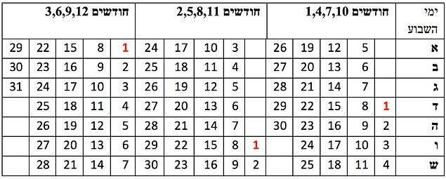 לוח חנוך - לוח השנה המקראי