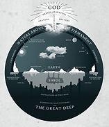 מבנה הארץ במקרא