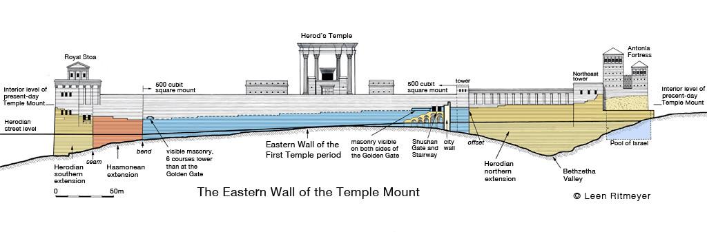Eastern Wall History