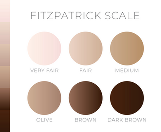 What Fitzpatrick Skin Type Am I?