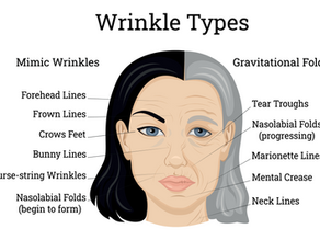 What Is Ageing Skin?