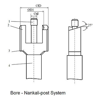 Bur - Nankali-post System.jpg