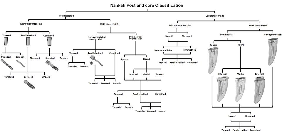 Nankali post and core classification..bm