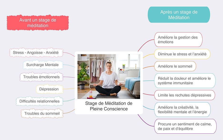 Avant_apres_stage_Méditation.jpg