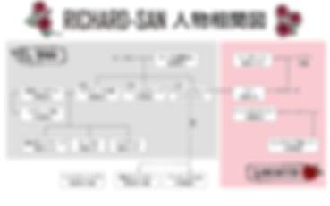 『リチャードさん』相関図.jpg