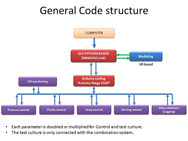 General Code structure.png