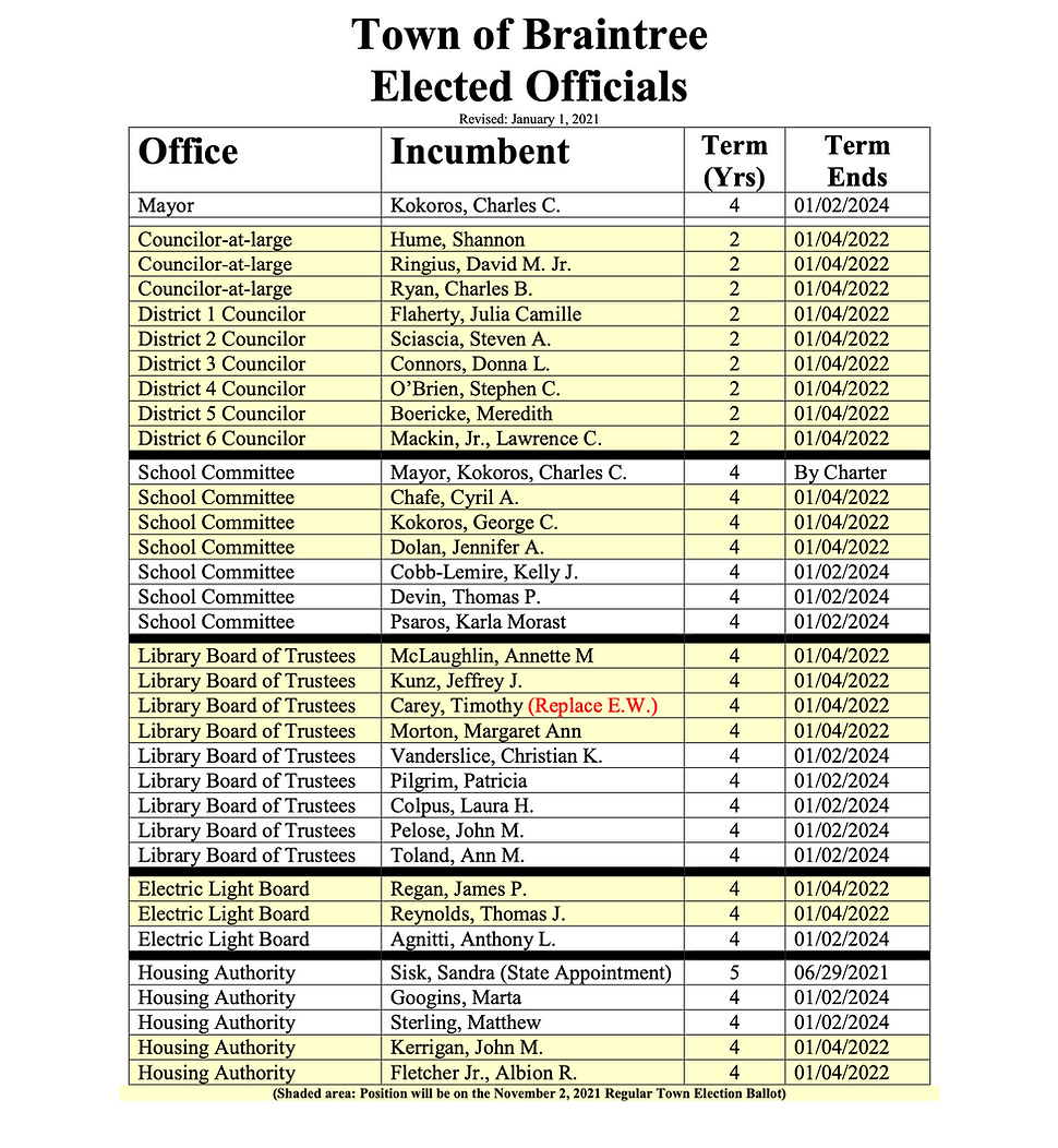 Braintree Elected Officials.png