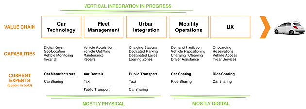Who Will Dominate the Future of Urban Mobility?