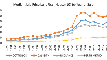 The changing face of suburbs and the impact on sale prices