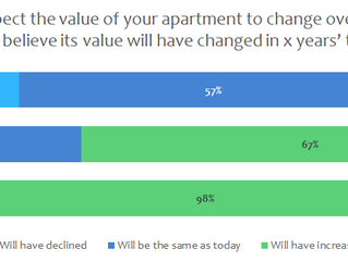 Survey results show apartment investment confidence