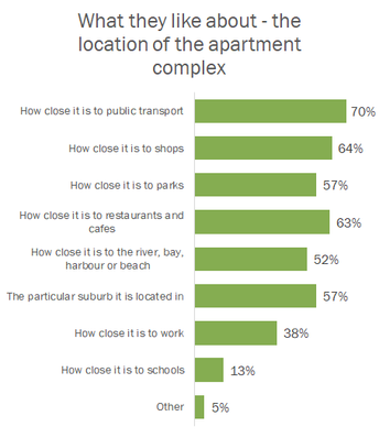 Apartment results show tick of approval