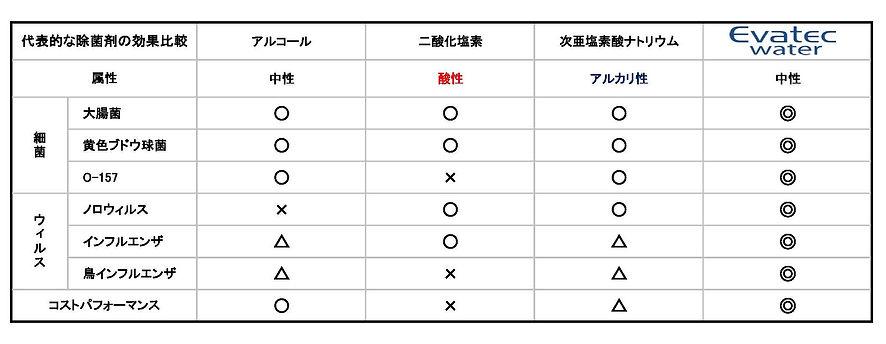代表的除菌剤の特徴・効果.jpg
